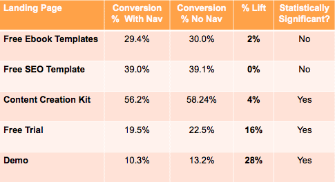 conversion rate optimization tips landing page data