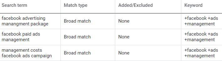 Keywords Versus Search Terms